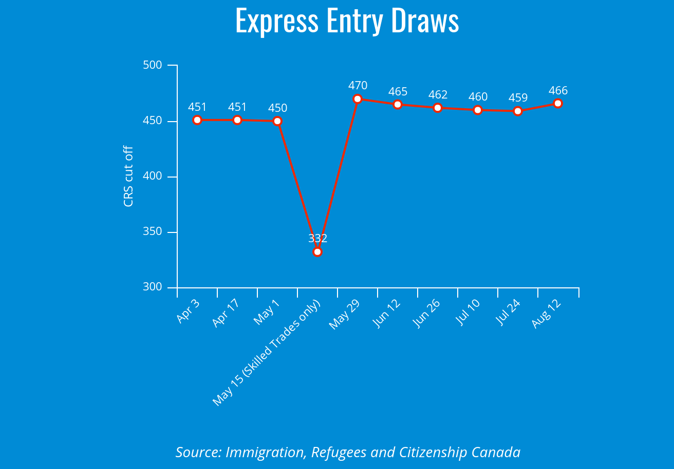 ronen blog august crs cut off express entry draw trend